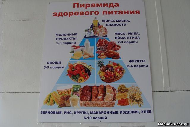 """Стенд """"Пирамида здорового питания"""""""